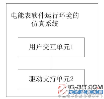 【新专利介绍】一种电能表软件运行环境的仿真系统