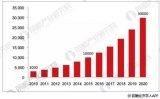 中国智能装备制造产业市场规模情况