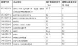 11类照明电器产品关税将下降,平均下降幅度在50...