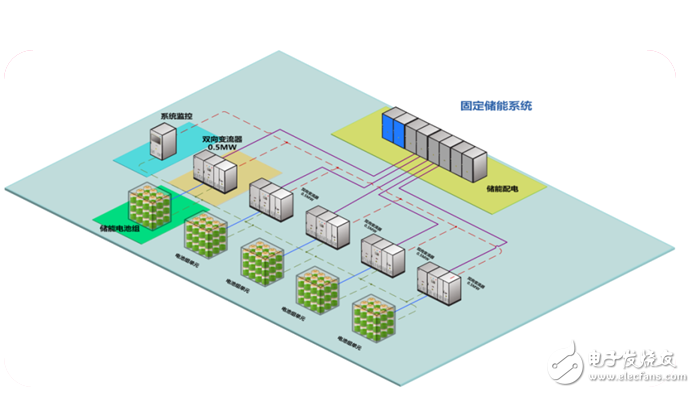 江苏首个用户侧储能顺利并网运行,大大节约了用电成本