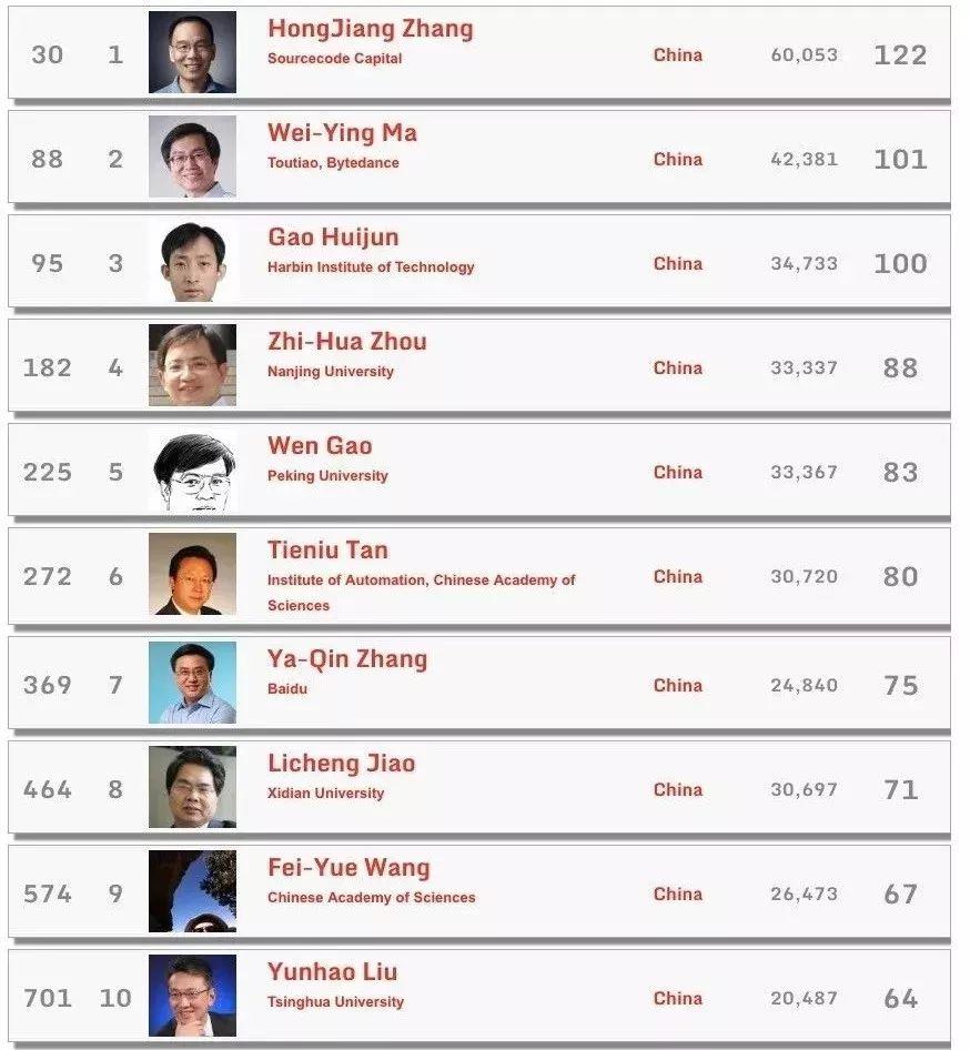 2018全球Top 1000 计算机科学家,29位中国科学家上榜