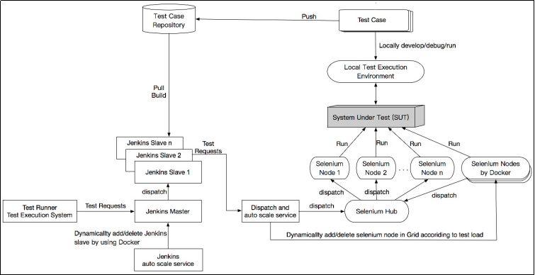 开发人员如何自己做测试的详细资料概述