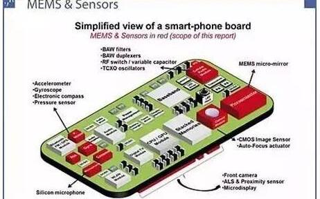 博世or意法半导体,谁是MEMS领域排名第一的厂商?