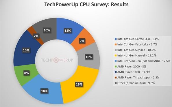 CPU真实保有情况统计,Intel 4代酷睿最高...
