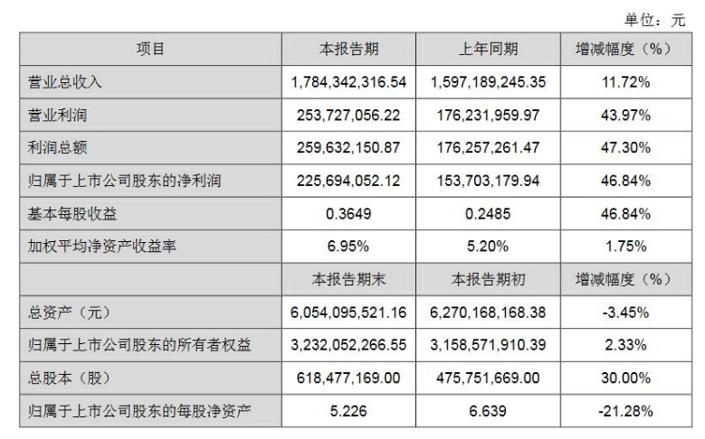 国星光电上半年业绩公开,总收入17.84亿元,同...