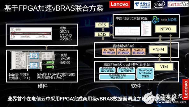 基于FPGA加速vBRAS解决方案,三家公司联合发布