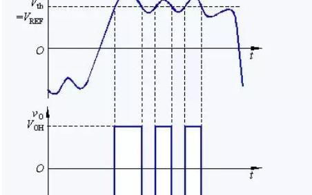 关于非正弦波信号产生电路之浅析