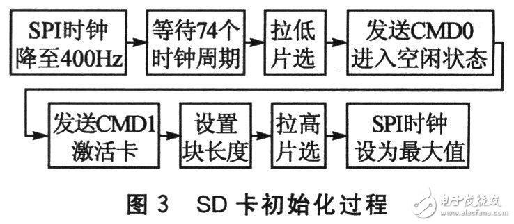 SD卡的接口是怎样设计的