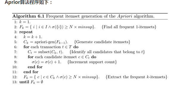 从五个方面让你了解人工智能算法中的Apriori