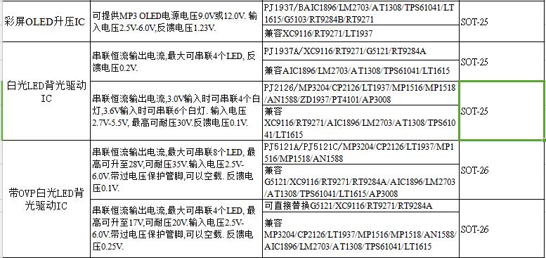 MP3和MP4最新元件IC表格介绍包括了作用,型号,封装的详细概述