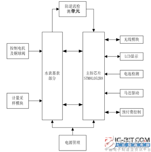 【新专利介绍】防逆流的无线智能水表