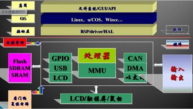 关于嵌入式系统8大关键特性详解