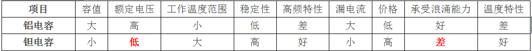 陶瓷电容,电解电容,钽电容的区别详细资料概述