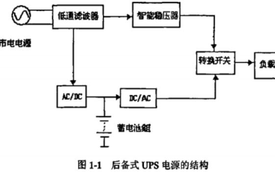 基于MC68HC908嵌入式处理器实现智能化实现UPS电源龙8国际娱乐网站的详细中文介绍