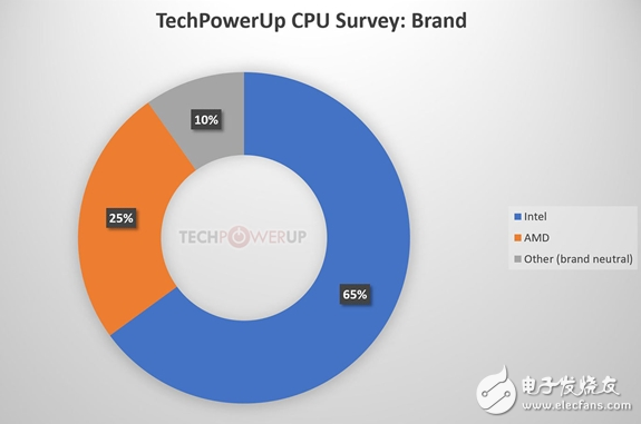 CPU真实保有情况统计,Intel 4代酷睿最高,第二则是3代+2代酷睿,AMD第一代锐龙处理器杀入第三