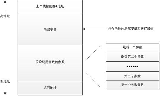 变量结构图