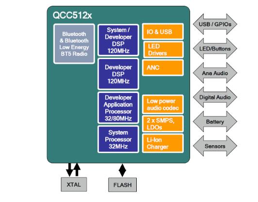 大联大推出基于高通的高性能、低功耗的QCC510...