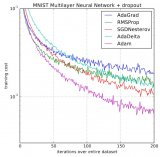 目前训练神经网络最快的方式一种新型AdamW算法