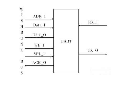 Wishbone一般总线规范的共同特点