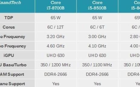 Intel酷睿B系列:FCBGA1440整合式封装