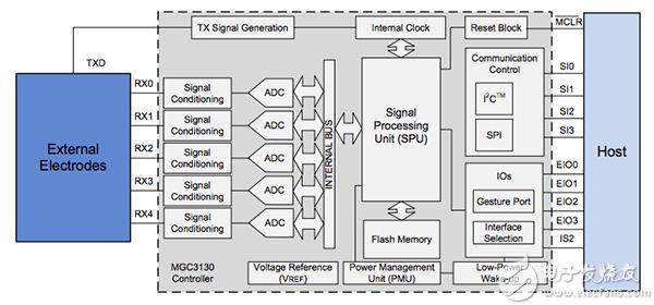 Microchip 的 MGC3130 GestIC 控制器示意图
