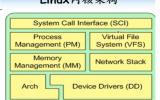 嵌入式Linux内核字符设备的详细资料概述