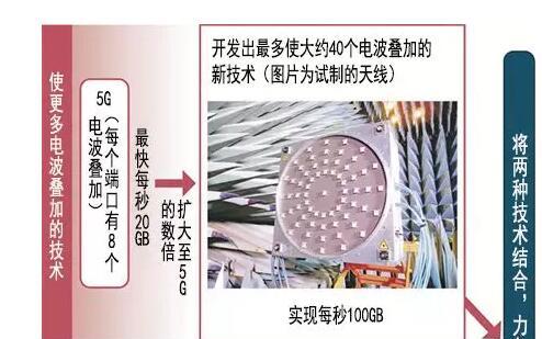 日本开发出新通信技术,速度为5G的五倍