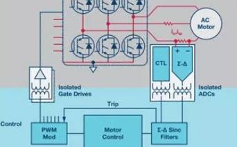 探討系統架構選擇對電源和控制電路設計影響