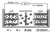锂电池的工作原理和高镍三元给正极材料带来了的影响资料概述
