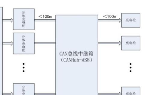 CAN隔离网桥中继器集线器系列应用方案
