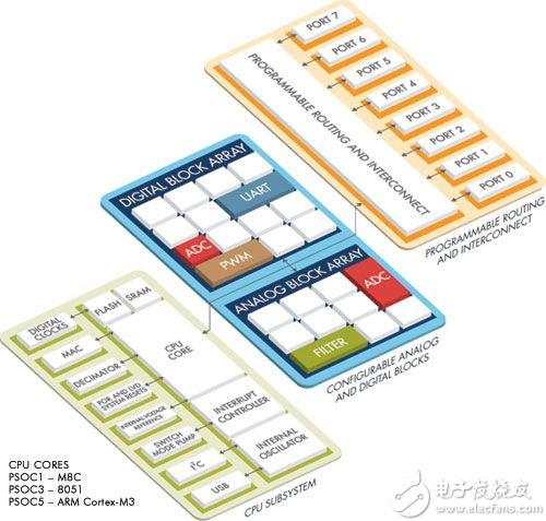 Cypress Semiconductor 的可编程片上系统概念示意图