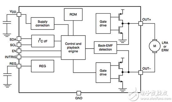 Texas Instruments DRV2605L-Q1 触觉驱动器的简化框图