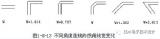 PCB龙8国际娱乐网站中布线的介绍从直角走线,差分走线,蛇形...