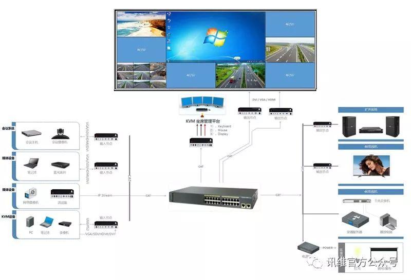 分布式可视化管理系统的关键技术到底有哪些呢?详细资料分析