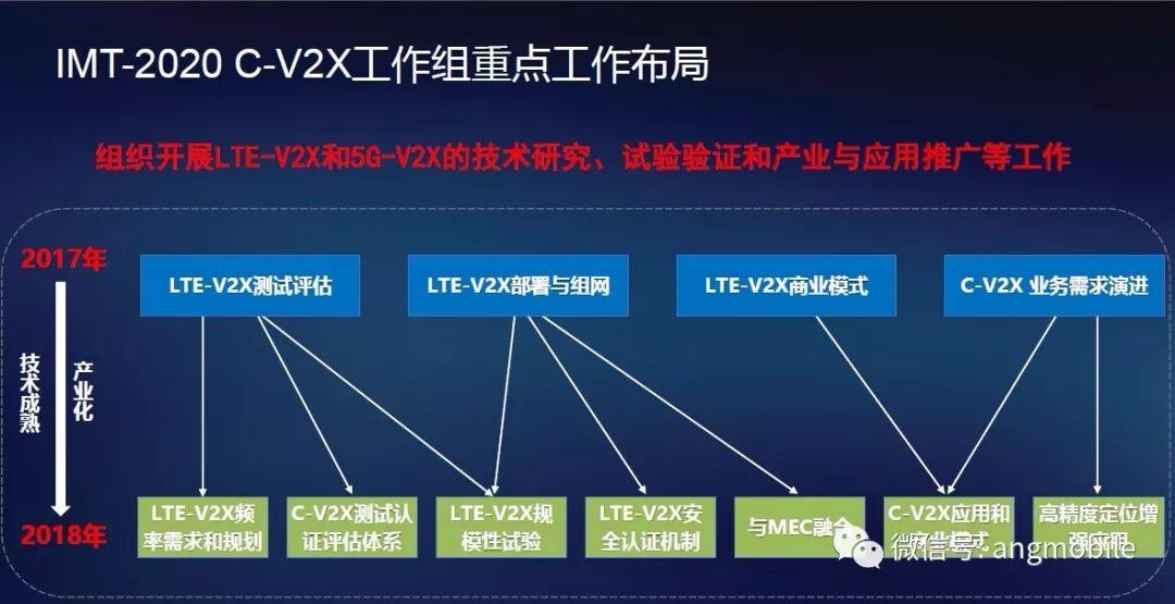 车联网C-V2X的概述和国际国内发展基础和现状及国内C-V2X发展建议