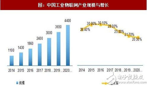 2020工业物联网市场将突破4500亿,ADI全线跟随
