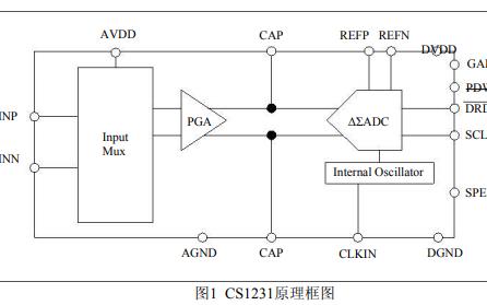 CS1231电子秤芯片中文用户手册免费下载