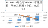 瑞丰光电筹建Mini LED量产线