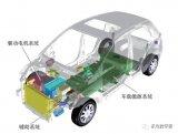 详解电动汽车的零部件和系统和纯电动汽车基本构造与核心技术详细介绍