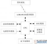 【新专利介绍】一种基于LORAWAN技术的智能远传燃气表