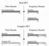 实数DFT,复数DFT,FFT!FFT如何工作?