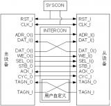 Wishbone规范支持的互联类型有几种?
