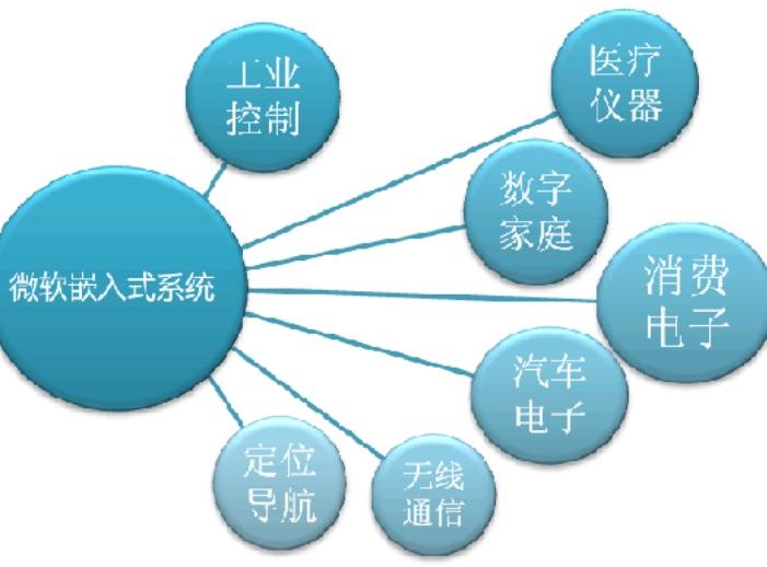 嵌入式工程师的职业发展方向学习规划