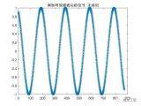 数字信号处理之信号处理仿真滤波器延迟设计的详细资料概述