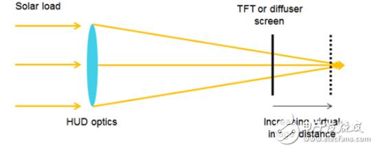 增强现实(AR)和抬头显示(HUD)结合实现的太阳能负载