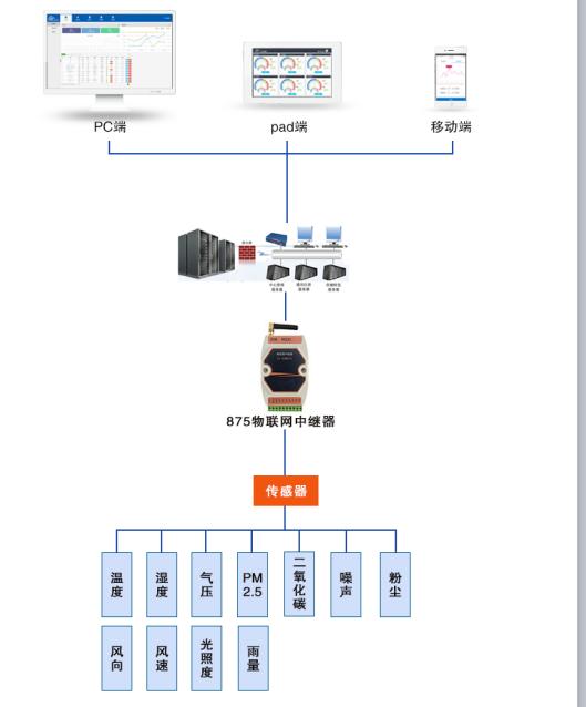如何将现场环境远传至物联网云平台的环境监测系统的介绍和构成的概述