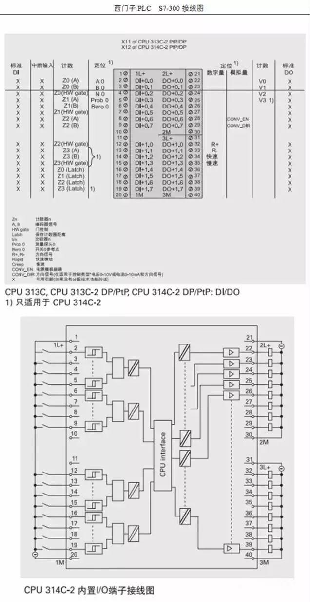 西门子S7-300PLC的工作原理和全面接线图详细资料概述