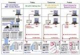 基于IEC 61850标准TEST机制的智能变电站非侵入式测试技术研究