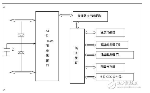 如何基于单片机来进行的智能煤气报警系统的设计详细资料概述