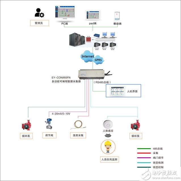 供暖换热站智能监控系统解决方案
